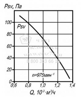 Аэродинамические характеристики вентилятора ВКРМ №3,15 на сайте ЧЭМЗ