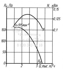 Аэродинамические характеристики вентилятора ВКРМ №4 на сайте ЧЭМЗ