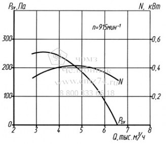 Аэродинамические характеристики вентилятора ВКРМ №5 на сайте ЧЭМЗ