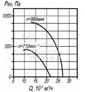 Аэродинамические характеристики вентилятора ВКРМ №8 на сайте ЧЭМЗ