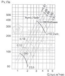 Аэродинамические характеристики вентилятора ВО 12-300-3,15 на сайте ЧЭМЗ