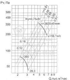 Аэродинамические характеристики вентилятора ВО 12-300-4 на сайте ЧЭМЗ