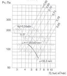 Аэродинамические характеристики вентилятора ВО 12-300-5 на сайте ЧЭМЗ
