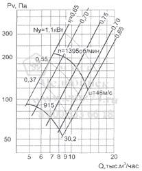 Аэродинамические характеристики вентилятора ВО 12-300-6,3 на сайте ЧЭМЗ