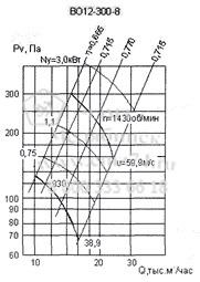 Аэродинамические характеристики вентилятора ВО 12-300-8 на сайте ЧЭМЗ