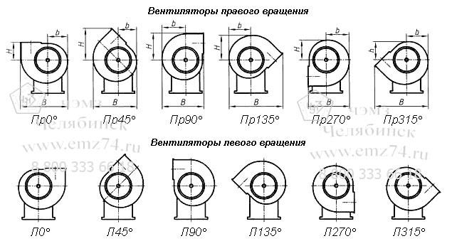Схема радиальных вентиляторов правого и левого вращения на сайте ЧЭМЗ
